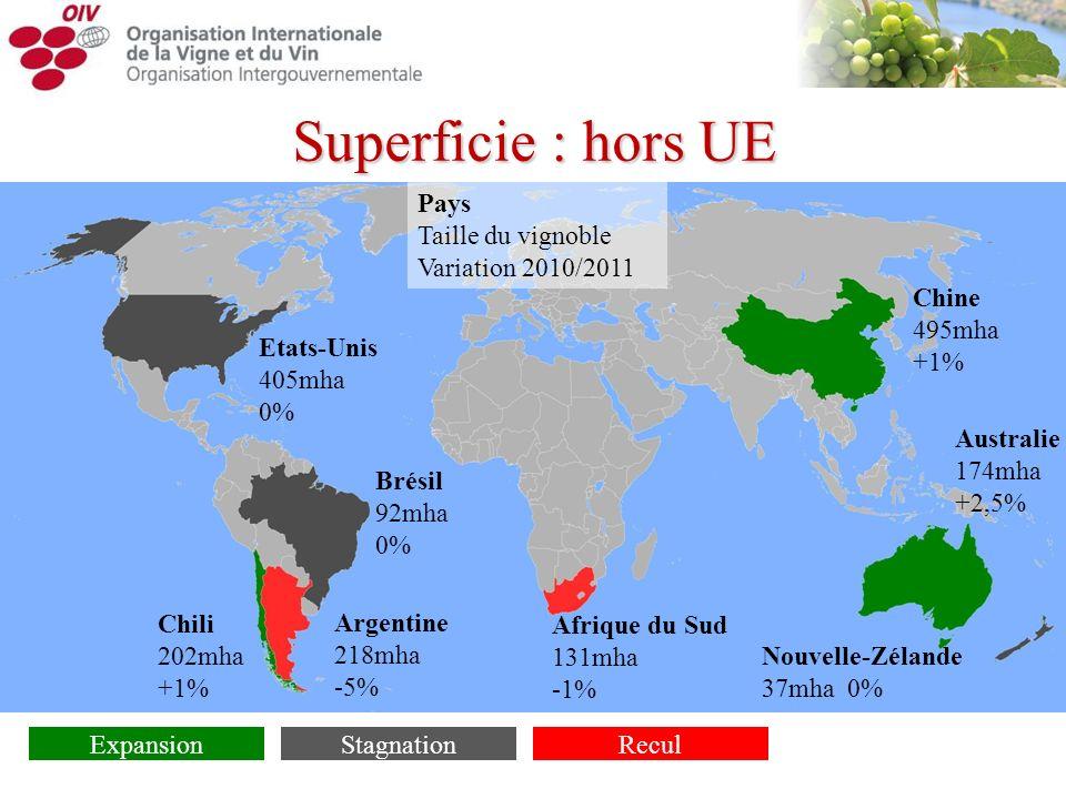 Superficie : hors UE Pays Taille du vignoble Variation 2010/2011 Chine