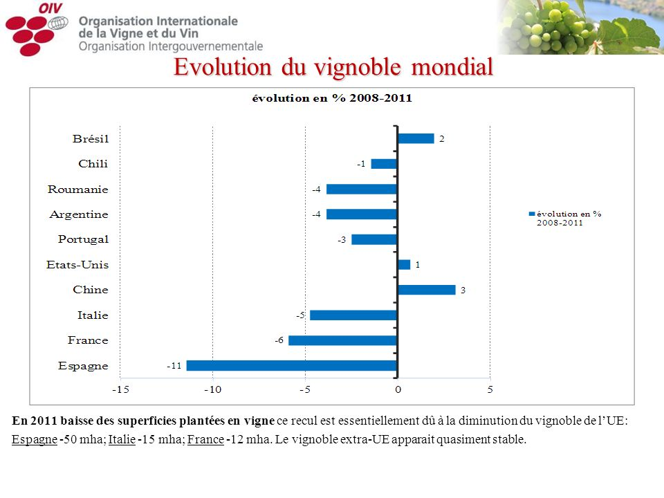 Evolution du vignoble mondial