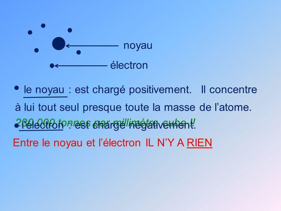 noyau électron. le noyau : est chargé positivement. Il concentre. à lui tout seul presque toute la masse de l'atome.