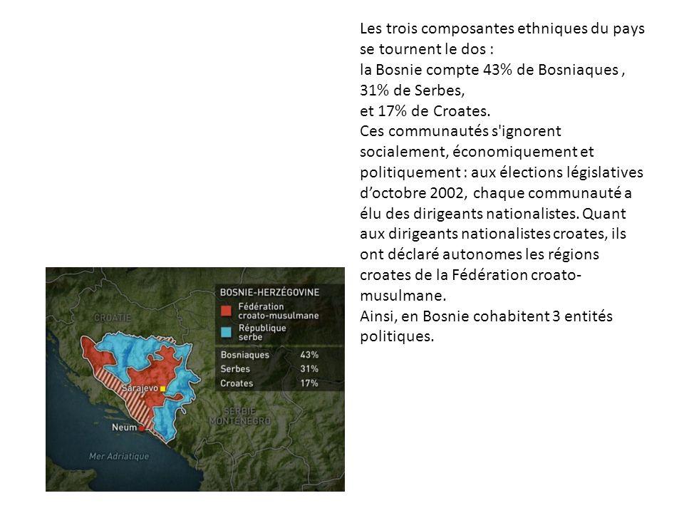 Les trois composantes ethniques du pays se tournent le dos : la Bosnie compte 43% de Bosniaques , 31% de Serbes, et 17% de Croates.