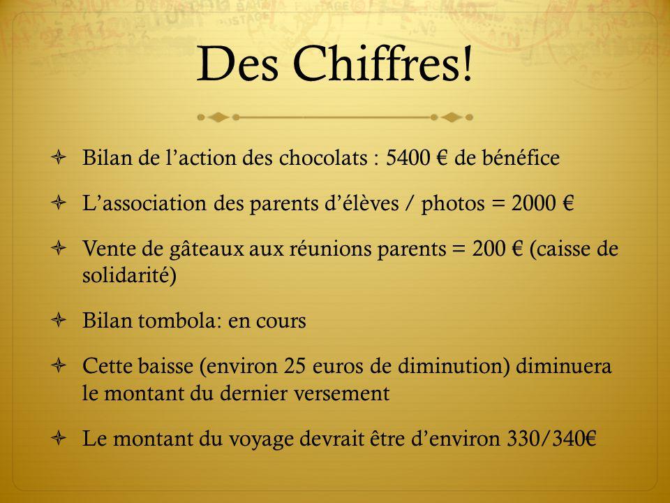 Des Chiffres! Bilan de l'action des chocolats : 5400 € de bénéfice