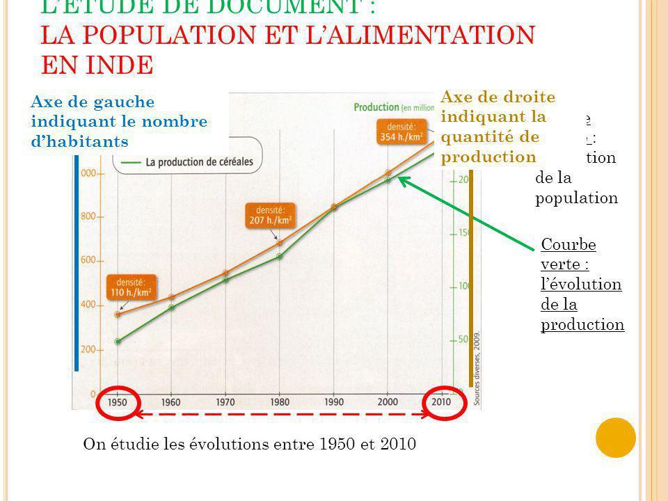 L'ÉTUDE DE DOCUMENT : LA POPULATION ET L'ALIMENTATION EN INDE