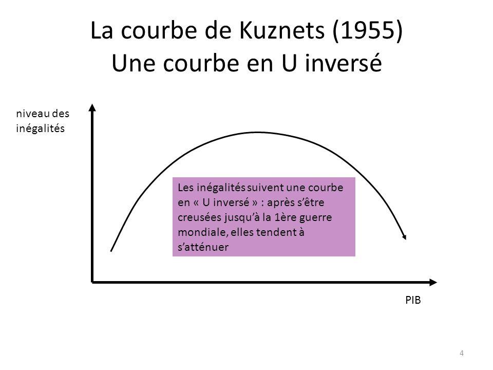 La courbe de Kuznets (1955) Une courbe en U inversé