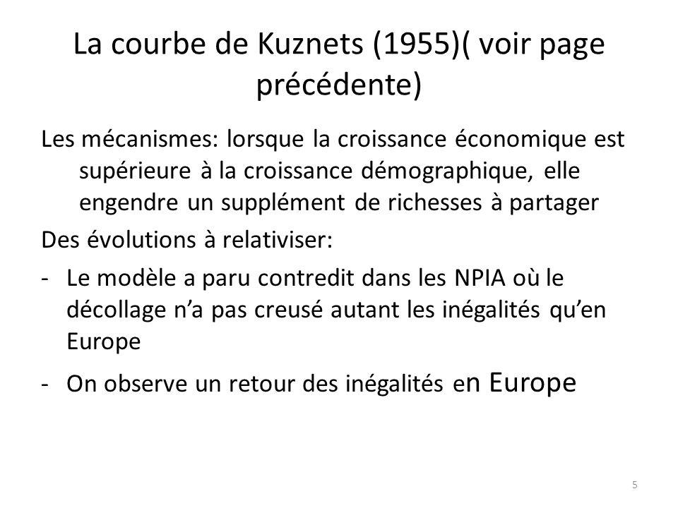 La courbe de Kuznets (1955)( voir page précédente)