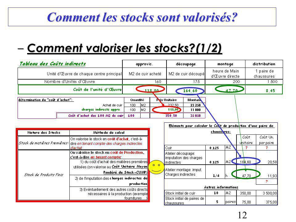 Comment les stocks sont valorisés