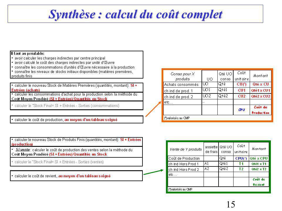 Synthèse : calcul du coût complet