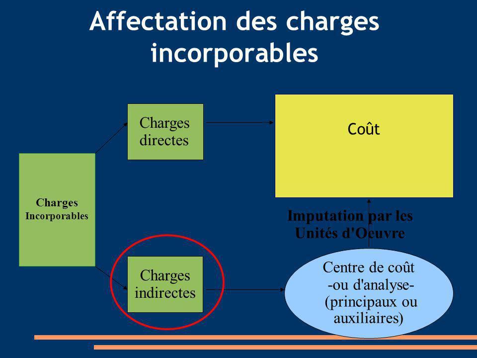 Affectation des charges incorporables