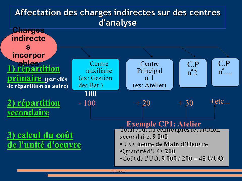 Affectation des charges indirectes sur des centres d analyse
