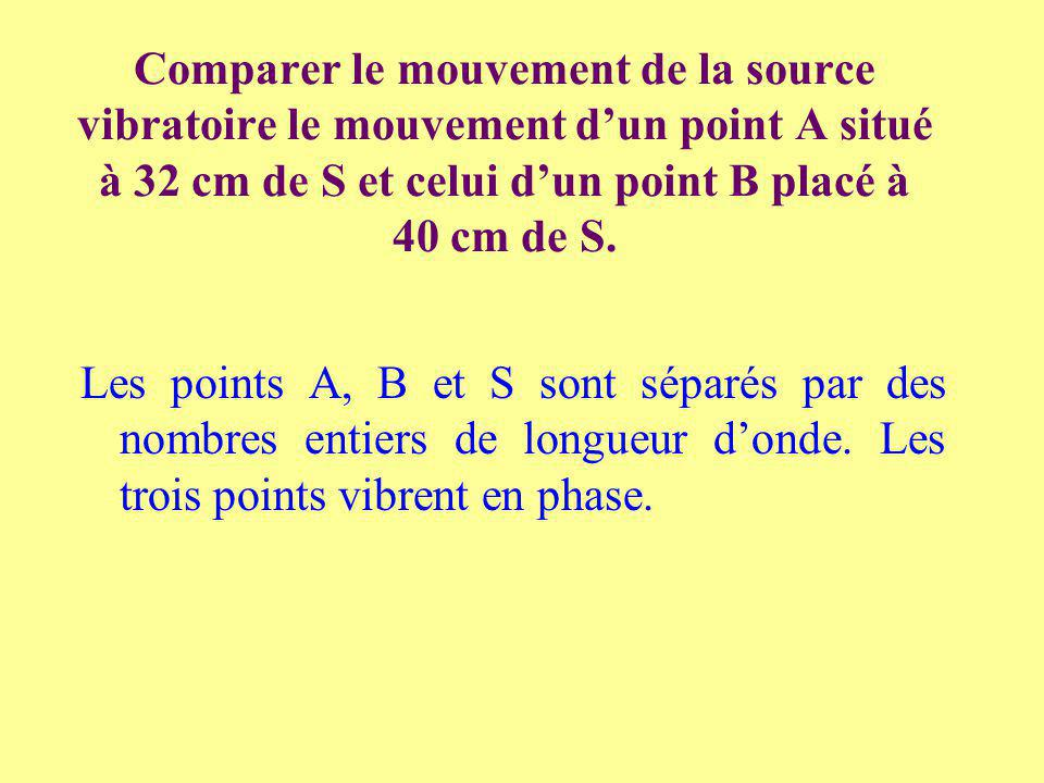Comparer le mouvement de la source vibratoire le mouvement d'un point A situé à 32 cm de S et celui d'un point B placé à 40 cm de S.