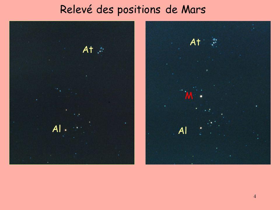 Relevé des positions de Mars