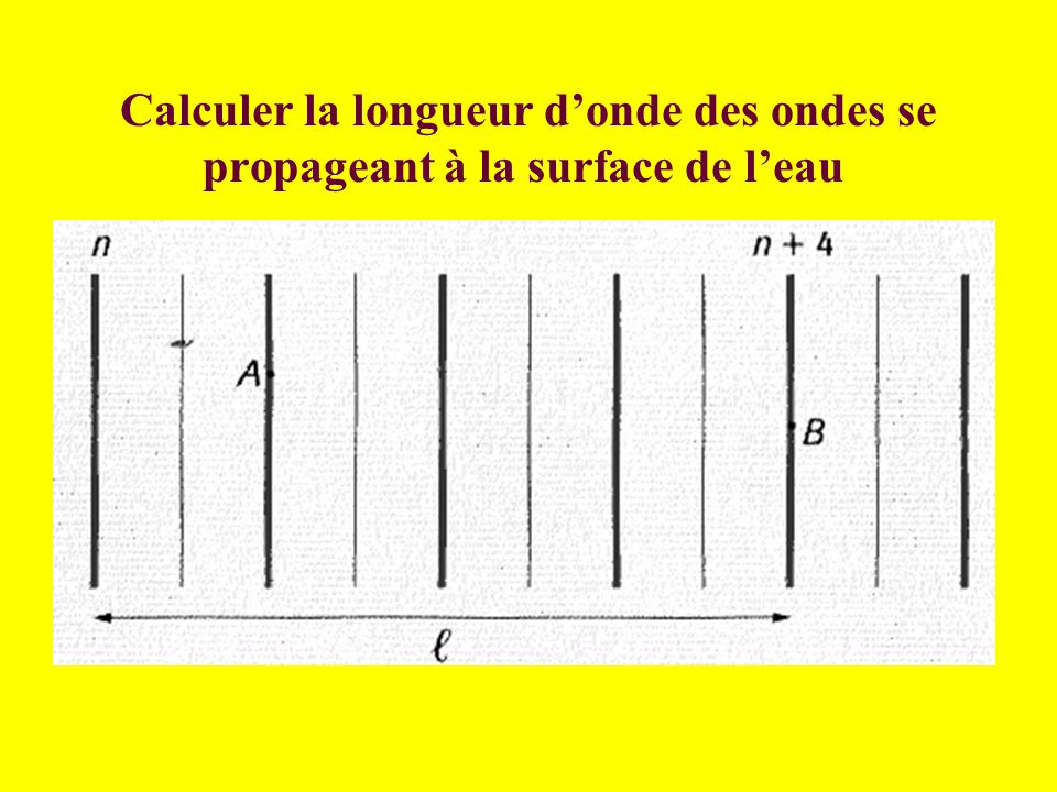 Calculer la longueur d'onde des ondes se propageant à la surface de l'eau