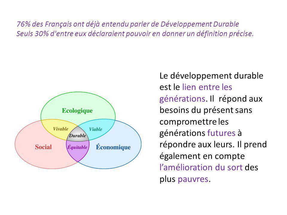 76% des Français ont déjà entendu parler de Développement Durable Seuls 30% d entre eux déclaraient pouvoir en donner un définition précise.