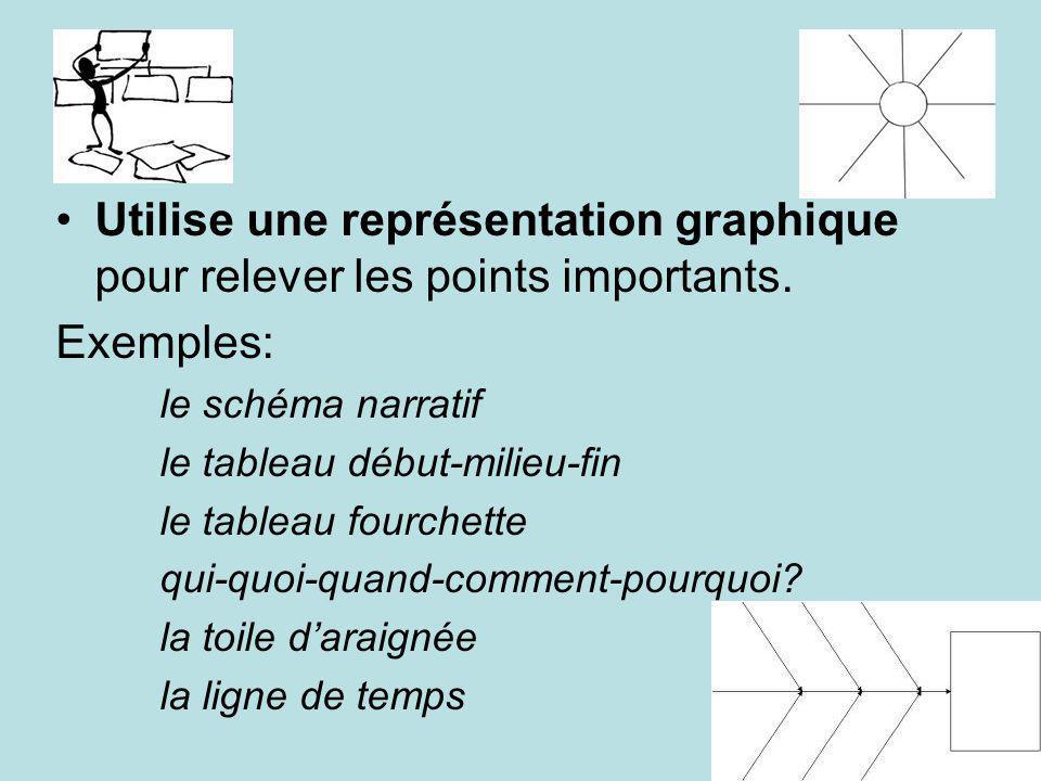 Utilise une représentation graphique pour relever les points importants.