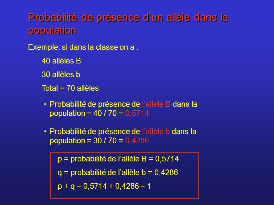 Probabilité de présence d'un allèle dans la population