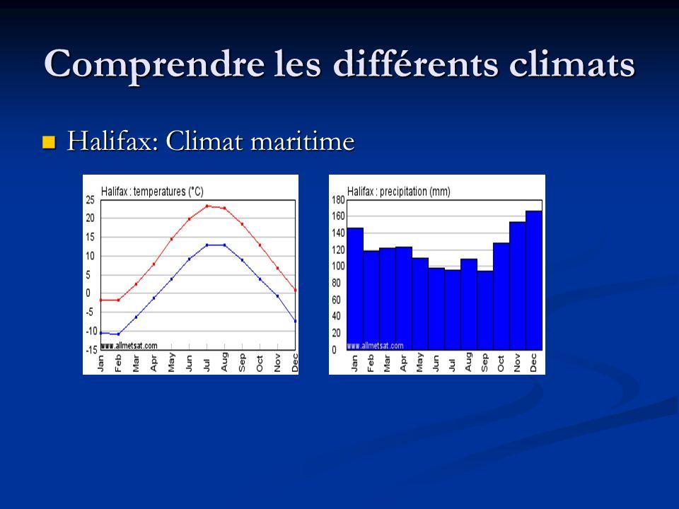 Comprendre les différents climats