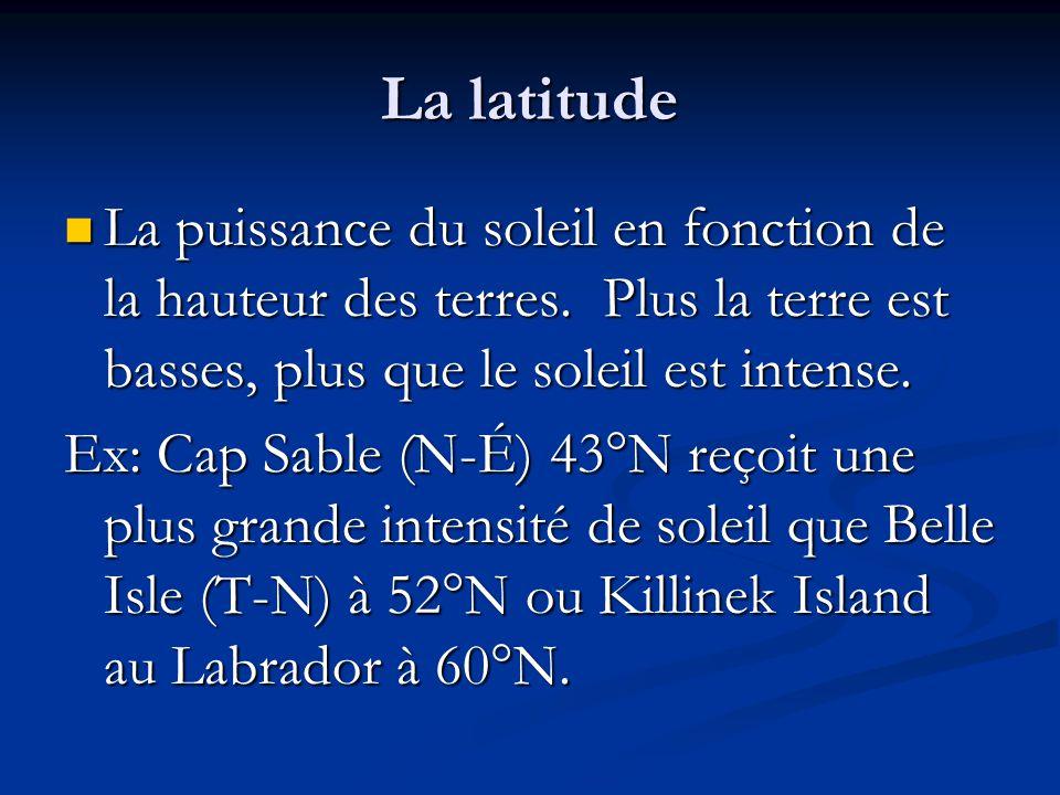 La latitude La puissance du soleil en fonction de la hauteur des terres. Plus la terre est basses, plus que le soleil est intense.