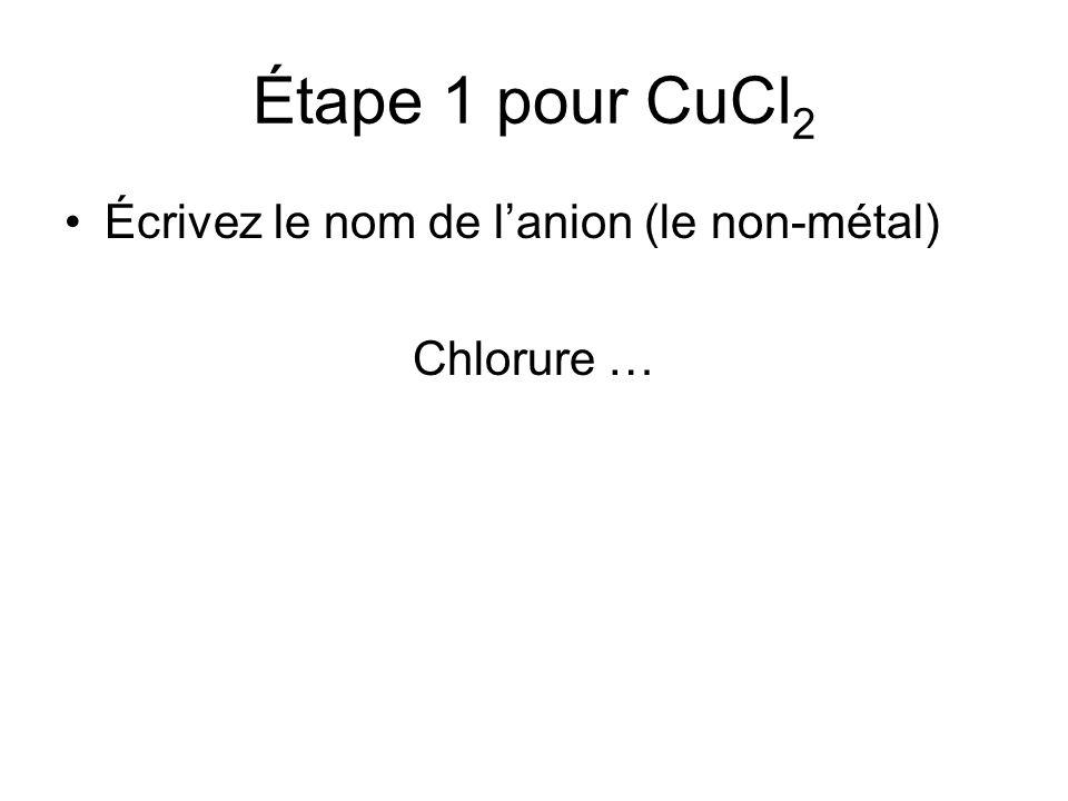 Étape 1 pour CuCl2 Écrivez le nom de l'anion (le non-métal) Chlorure …