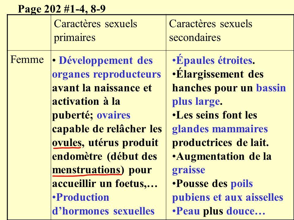 Page 202 #1-4, 8-9 Caractères sexuels primaires. Caractères sexuels secondaires. Femme.