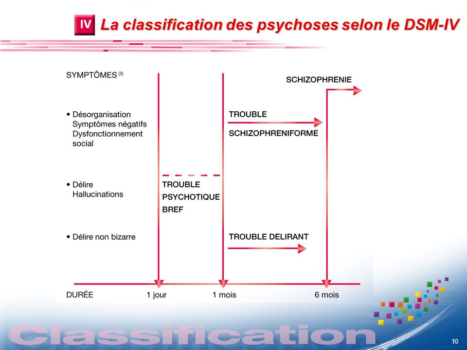 La classification des psychoses selon le DSM-IV