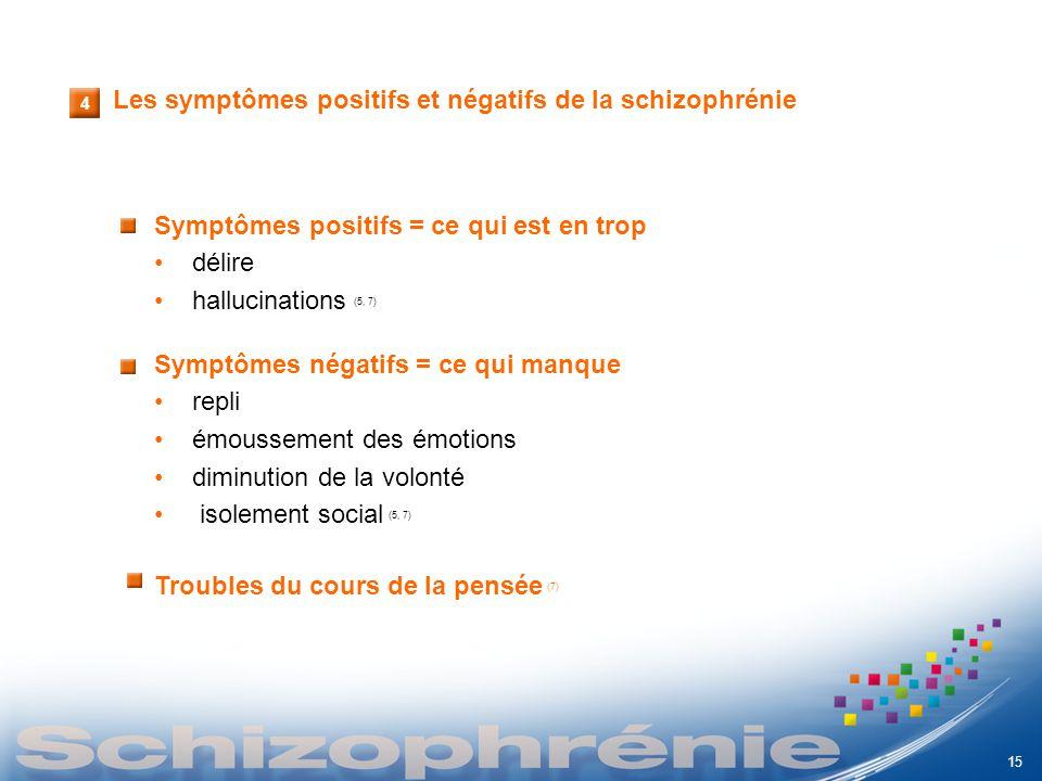 Les symptômes positifs et négatifs de la schizophrénie