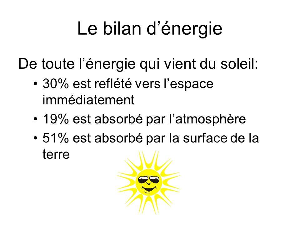 Le bilan d'énergie De toute l'énergie qui vient du soleil: