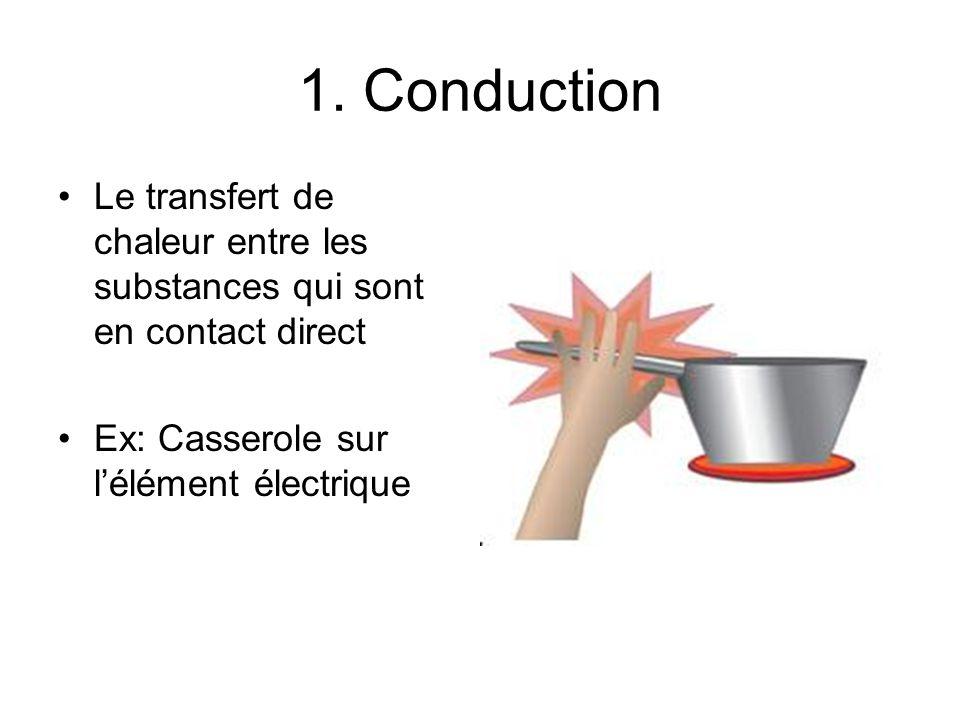 1. Conduction Le transfert de chaleur entre les substances qui sont en contact direct.