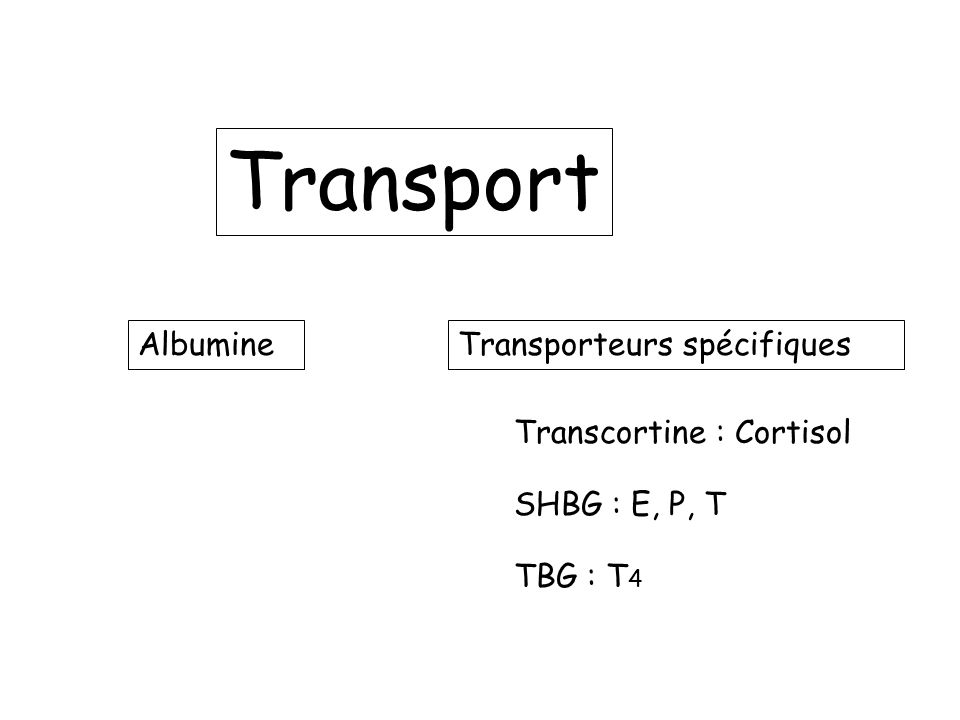 Transport Albumine Transporteurs spécifiques Transcortine : Cortisol
