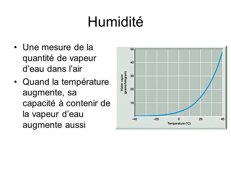 Humidité Une mesure de la quantité de vapeur d'eau dans l'air