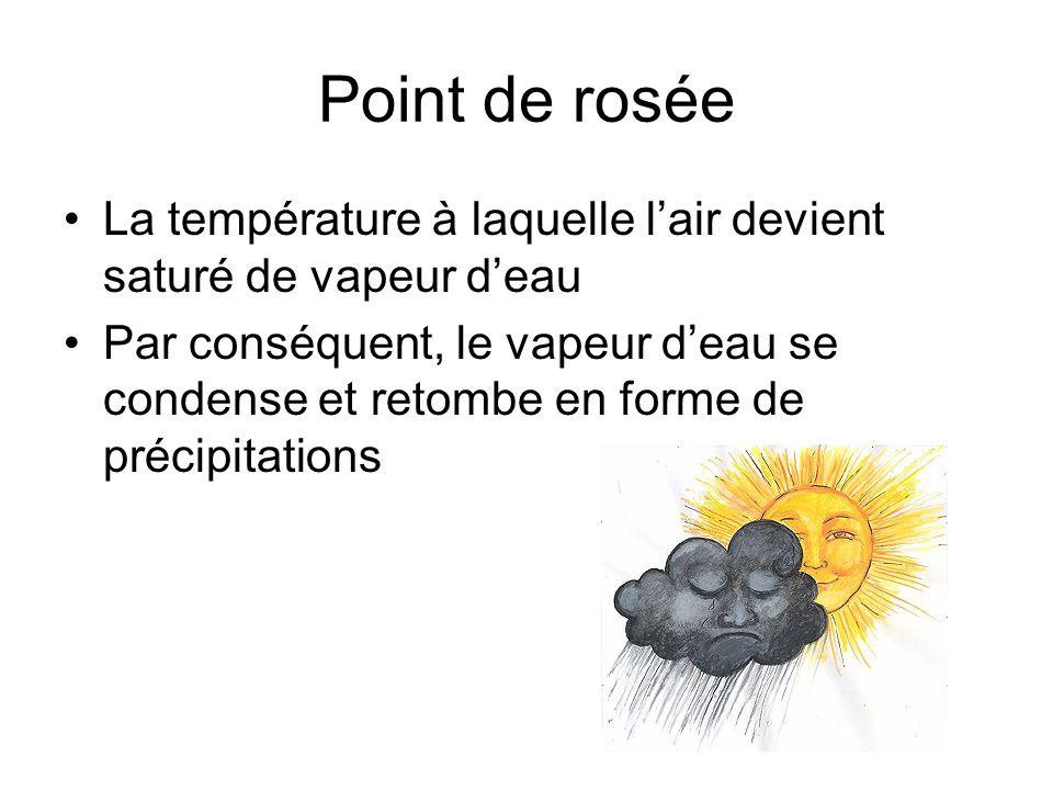 Point de rosée La température à laquelle l'air devient saturé de vapeur d'eau.