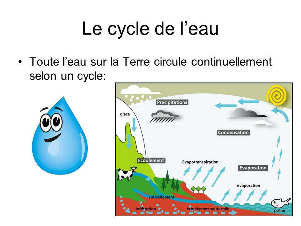 Le cycle de l'eau Toute l'eau sur la Terre circule continuellement selon un cycle: