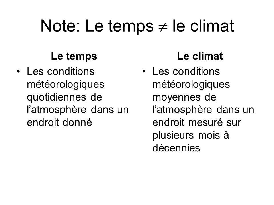 Note: Le temps  le climat