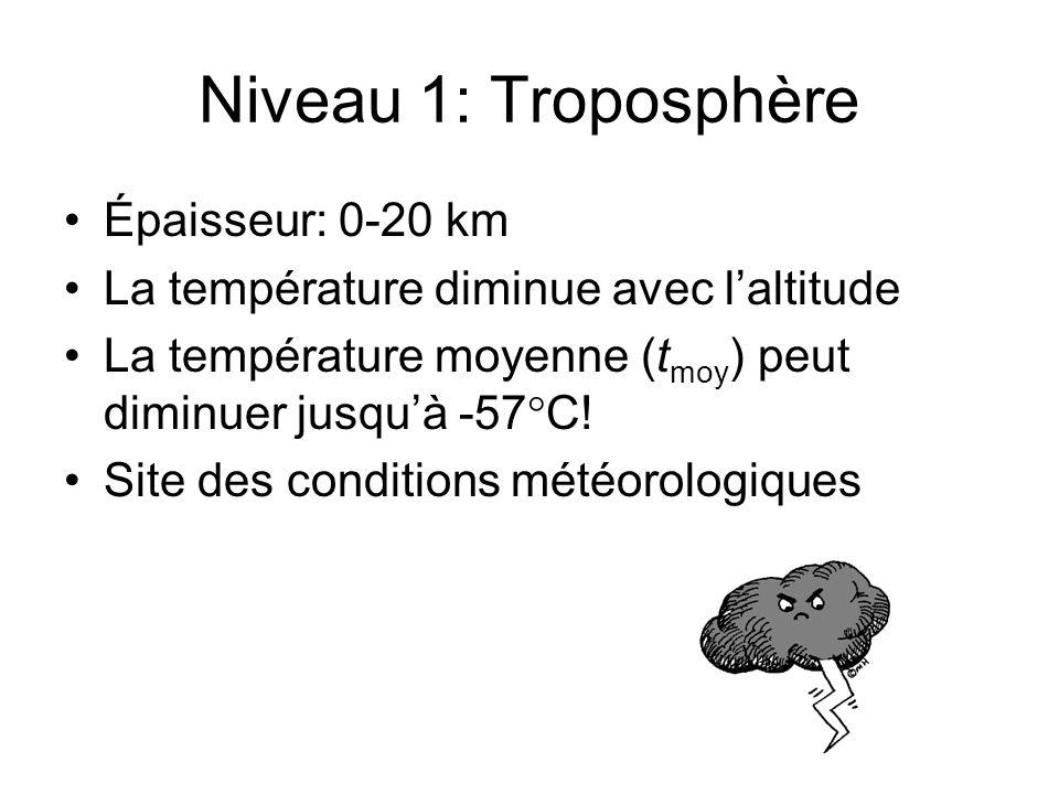 Niveau 1: Troposphère Épaisseur: 0-20 km