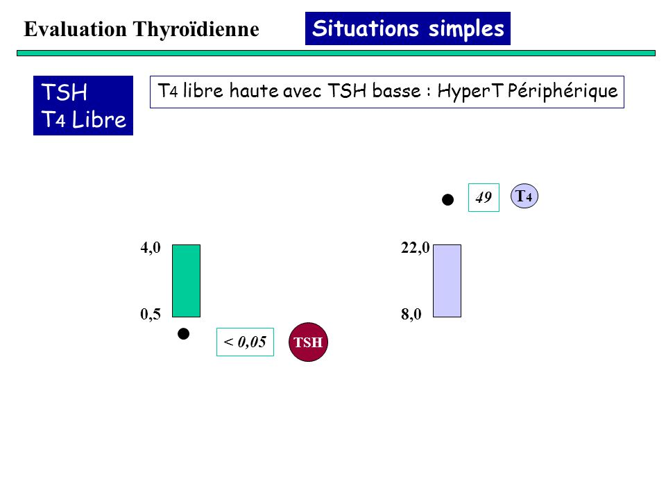 Evaluation Thyroïdienne Situations simples
