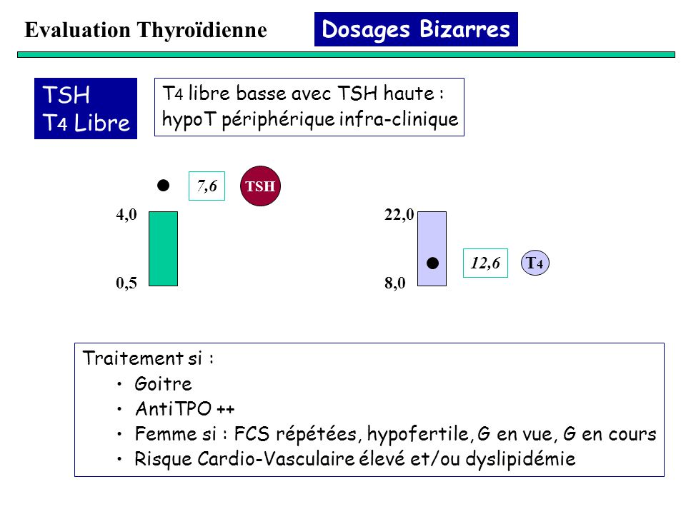 Evaluation Thyroïdienne Dosages Bizarres