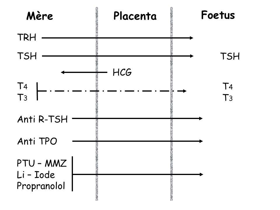 Mère Placenta Foetus TRH TSH TSH HCG T4 T4 T3 T3 Anti R-TSH Anti TPO