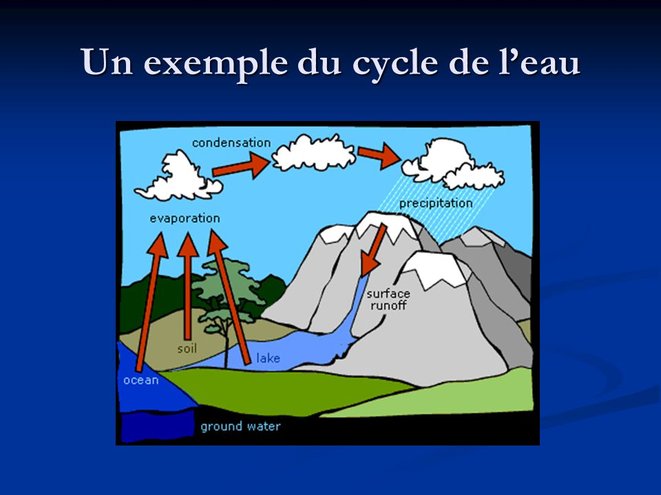 Un exemple du cycle de l'eau