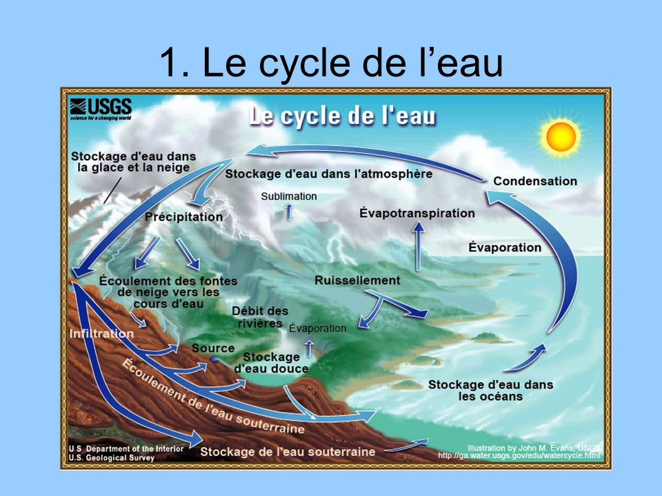 1. Le cycle de l'eau