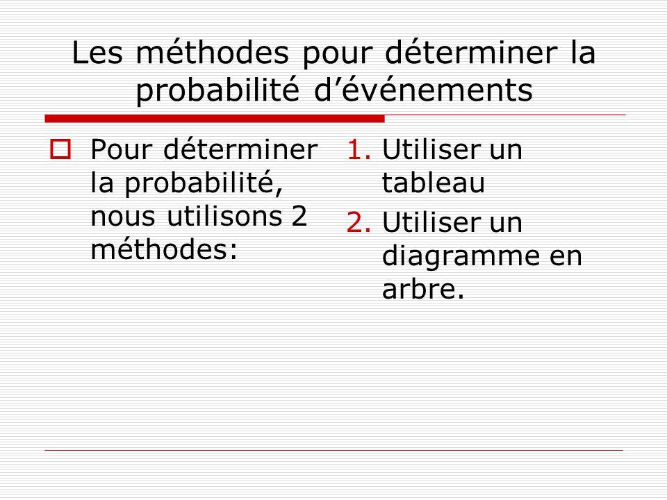 Les méthodes pour déterminer la probabilité d'événements