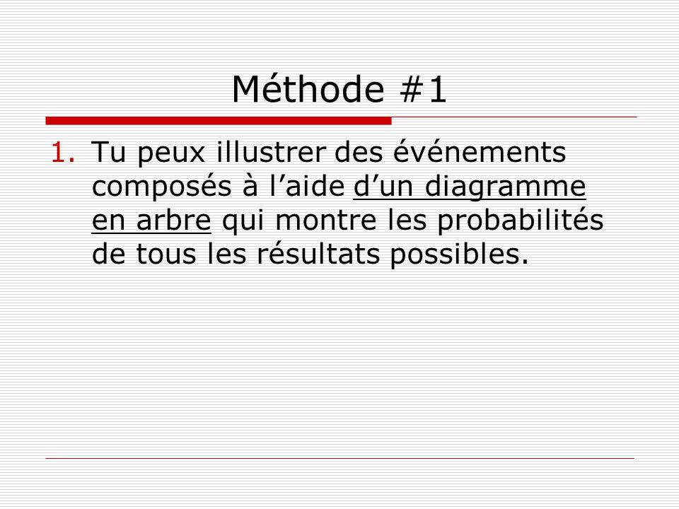 Méthode #1 Tu peux illustrer des événements composés à l'aide d'un diagramme en arbre qui montre les probabilités de tous les résultats possibles.