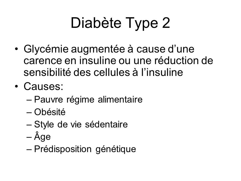 Diabète Type 2 Glycémie augmentée à cause d'une carence en insuline ou une réduction de sensibilité des cellules à l'insuline.