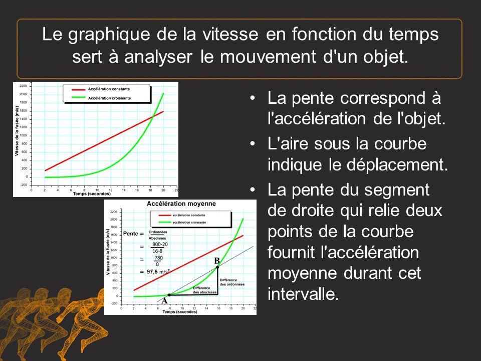Le graphique de la vitesse en fonction du temps sert à analyser le mouvement d un objet.