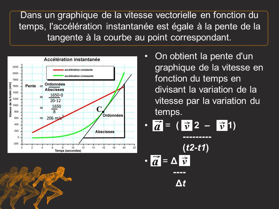 Dans un graphique de la vitesse vectorielle en fonction du temps, l accélération instantanée est égale à la pente de la tangente à la courbe au point correspondant.