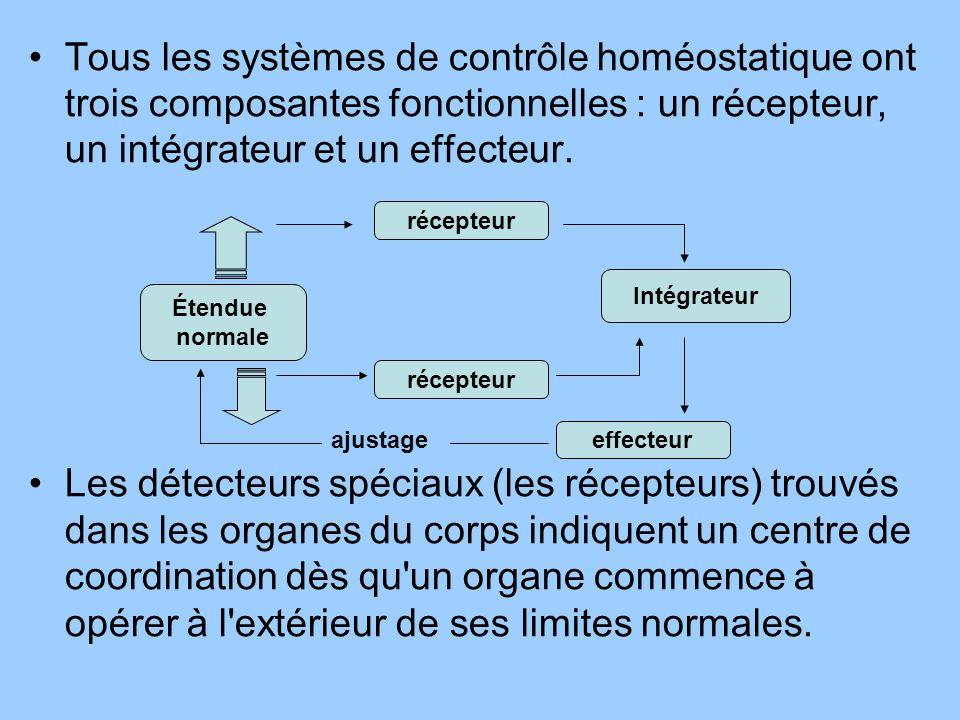 Tous les systèmes de contrôle homéostatique ont trois composantes fonctionnelles : un récepteur, un intégrateur et un effecteur.