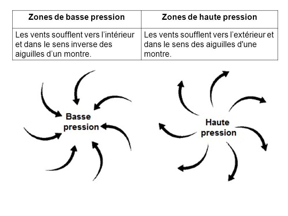 Zones de basse pression Zones de haute pression