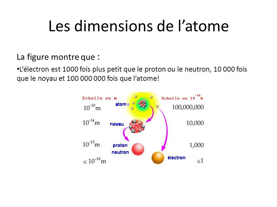Les dimensions de l'atome