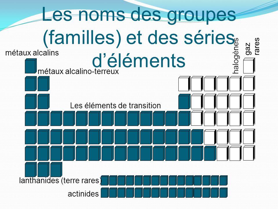 Les noms des groupes (familles) et des séries d'éléments