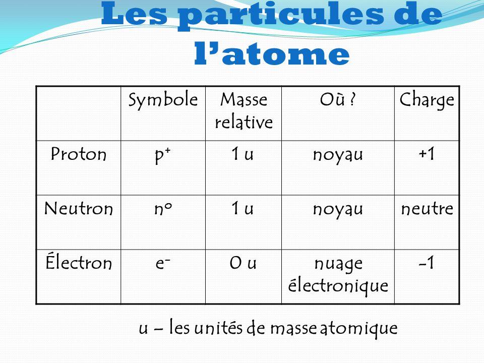 Les particules de l'atome