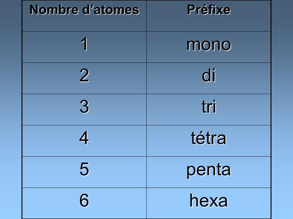 Nombre d'atomes Préfixe 1 mono 2 di 3 tri 4 tétra 5 penta 6 hexa