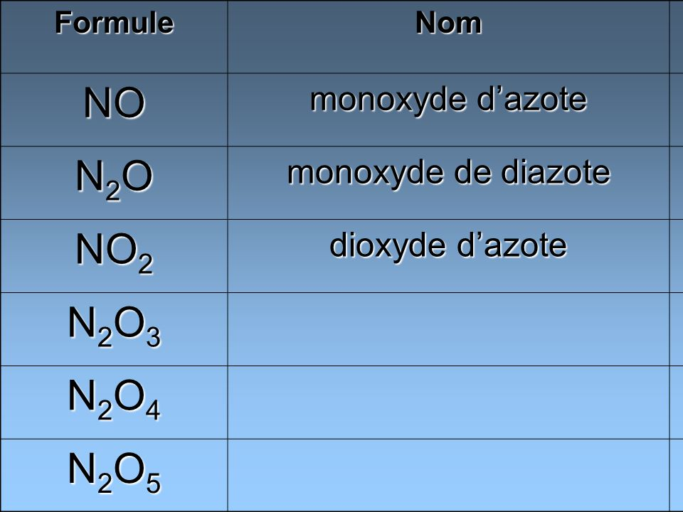 NO N2O NO2 N2O3 N2O4 N2O5 monoxyde d'azote monoxyde de diazote