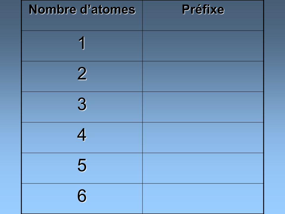 Nombre d'atomes Préfixe 1 2 3 4 5 6